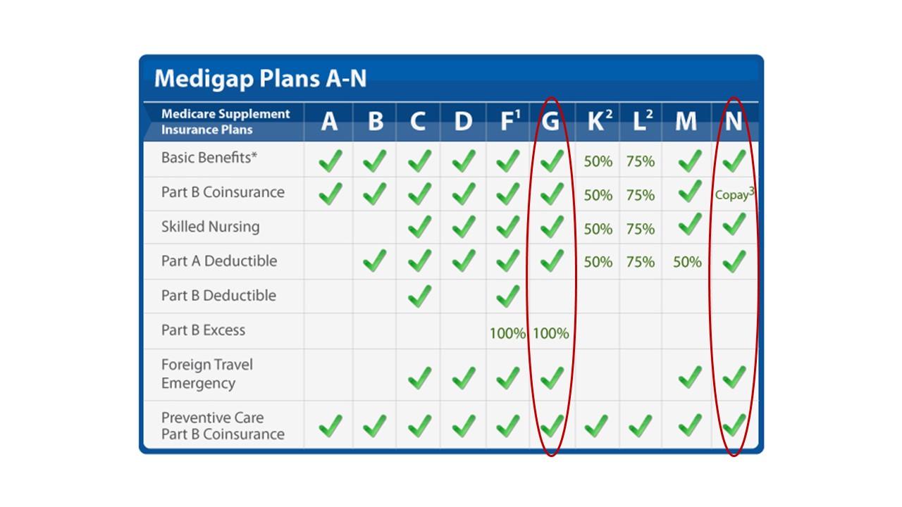 Medigap Plans A-N