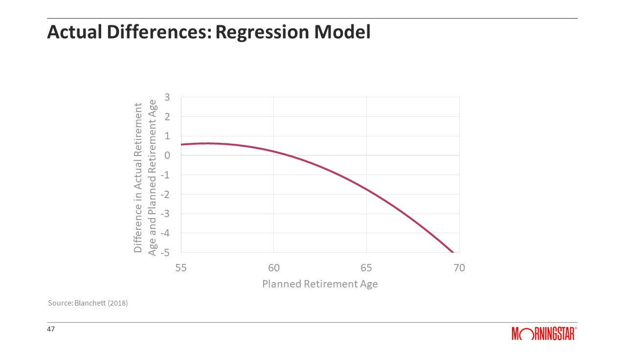 Actual Differences: Regression Model