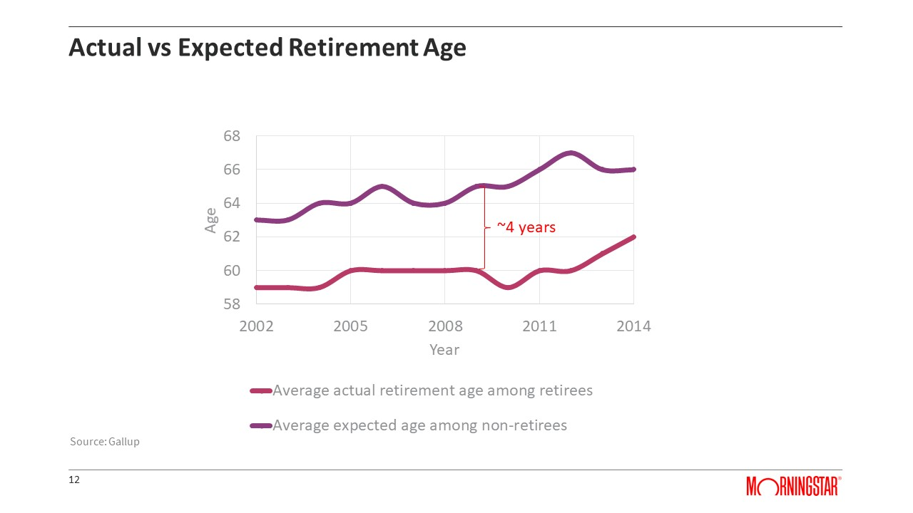 Actual vs Expected Retirement Age