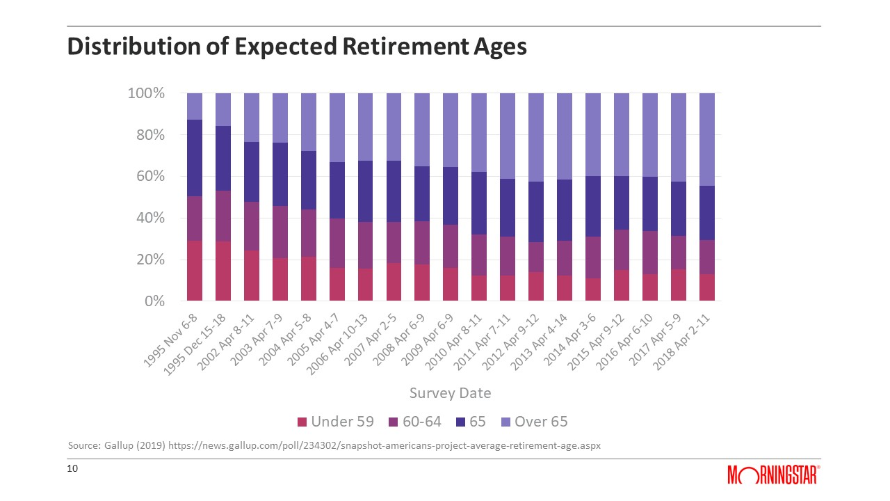 Distribution of Expected Retirement Ages