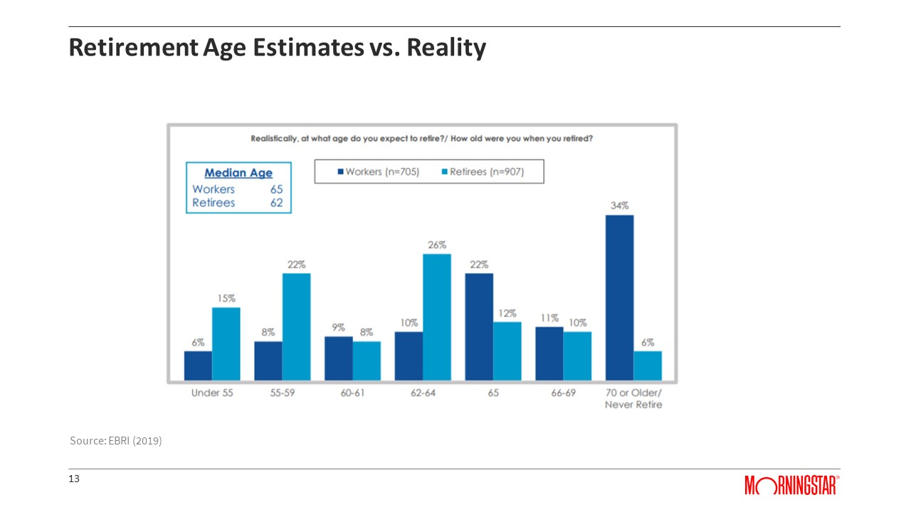 Retirement Age Estimates vs Reality