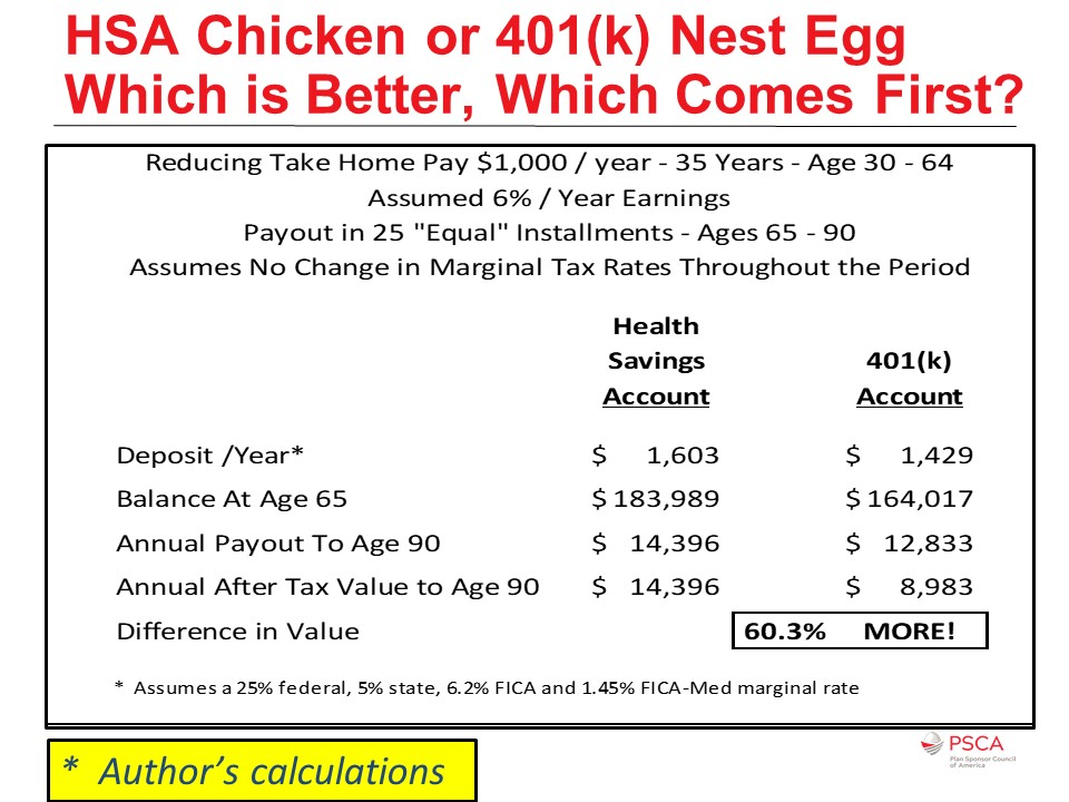 HSA Chicken or 401(k) Nest Egg Which is Better, Which Comes First?