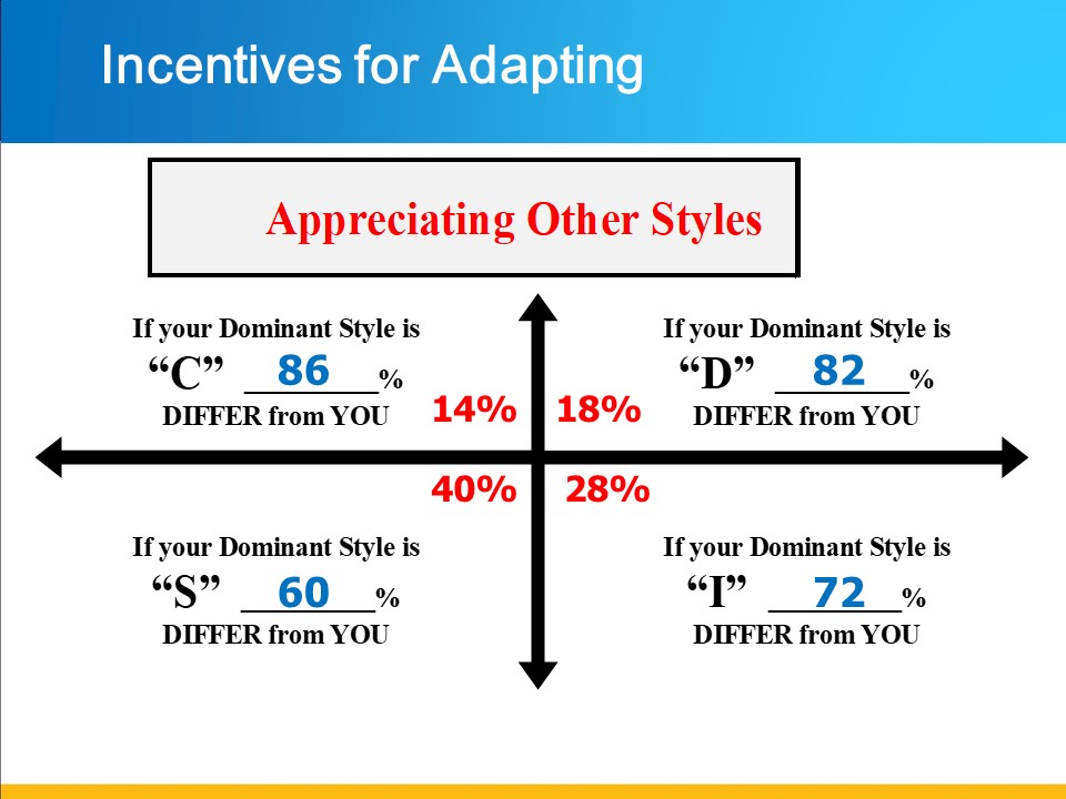 Incentives for Adapting