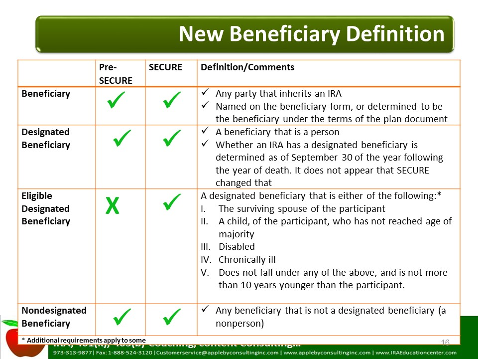 New Beneficiary Definition