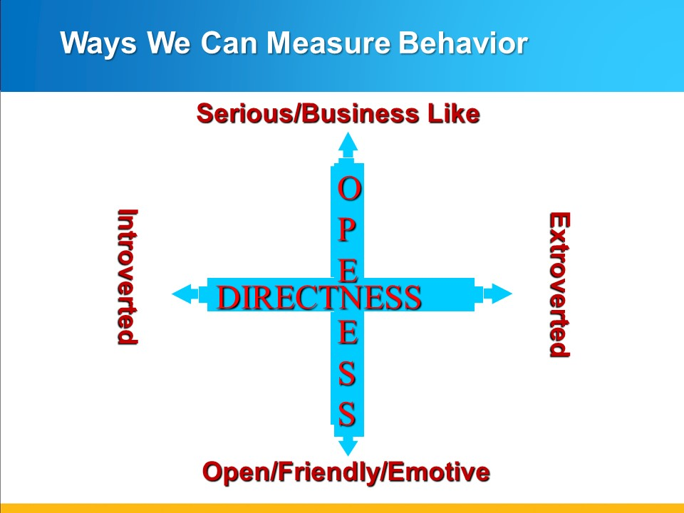 Ways We Can Measure Behavior