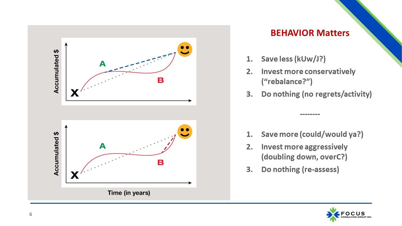 Behavior Matters