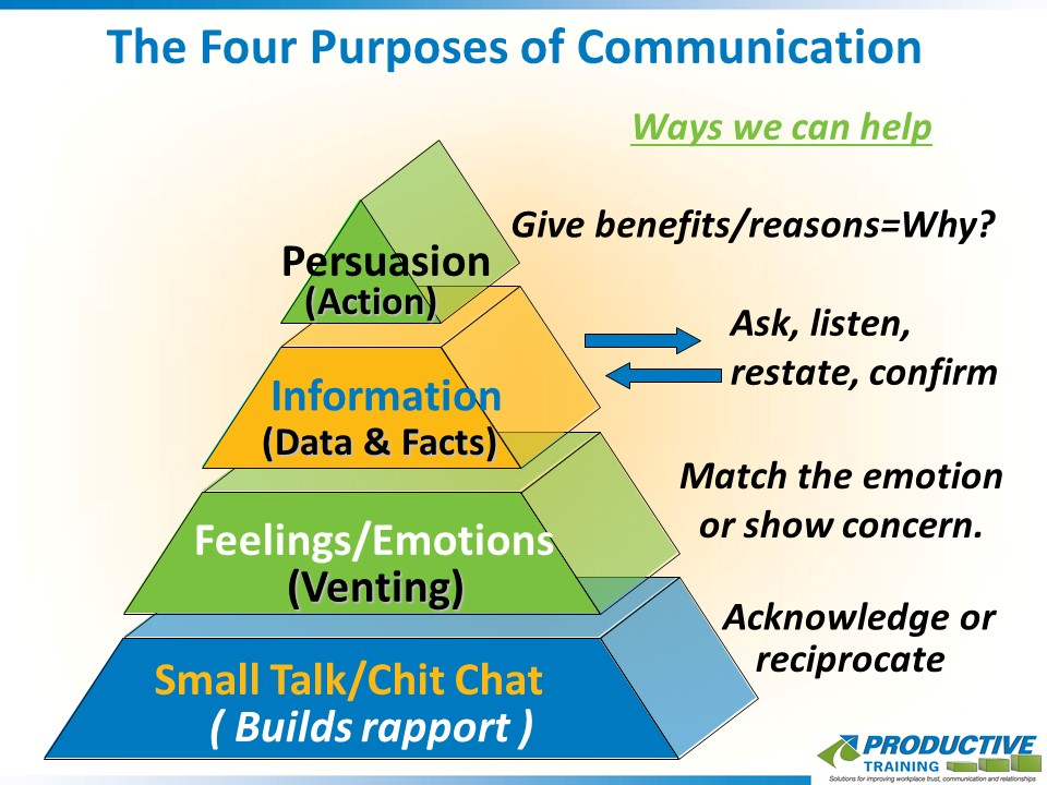 The Four Purposes of Communication