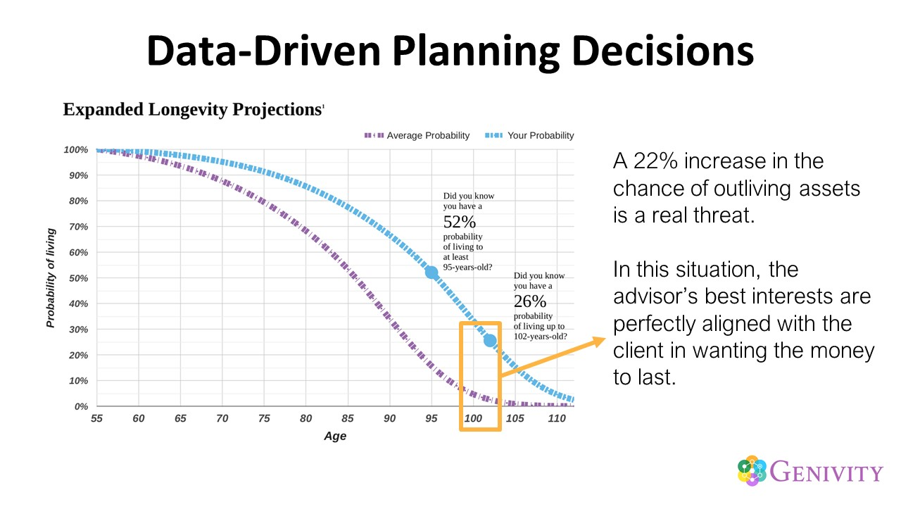 Data-Driven Planning Decisions