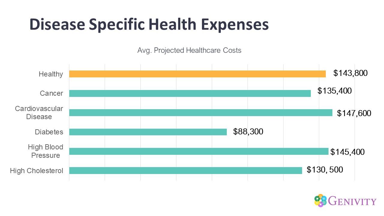 Disease Specific Health Expensesy