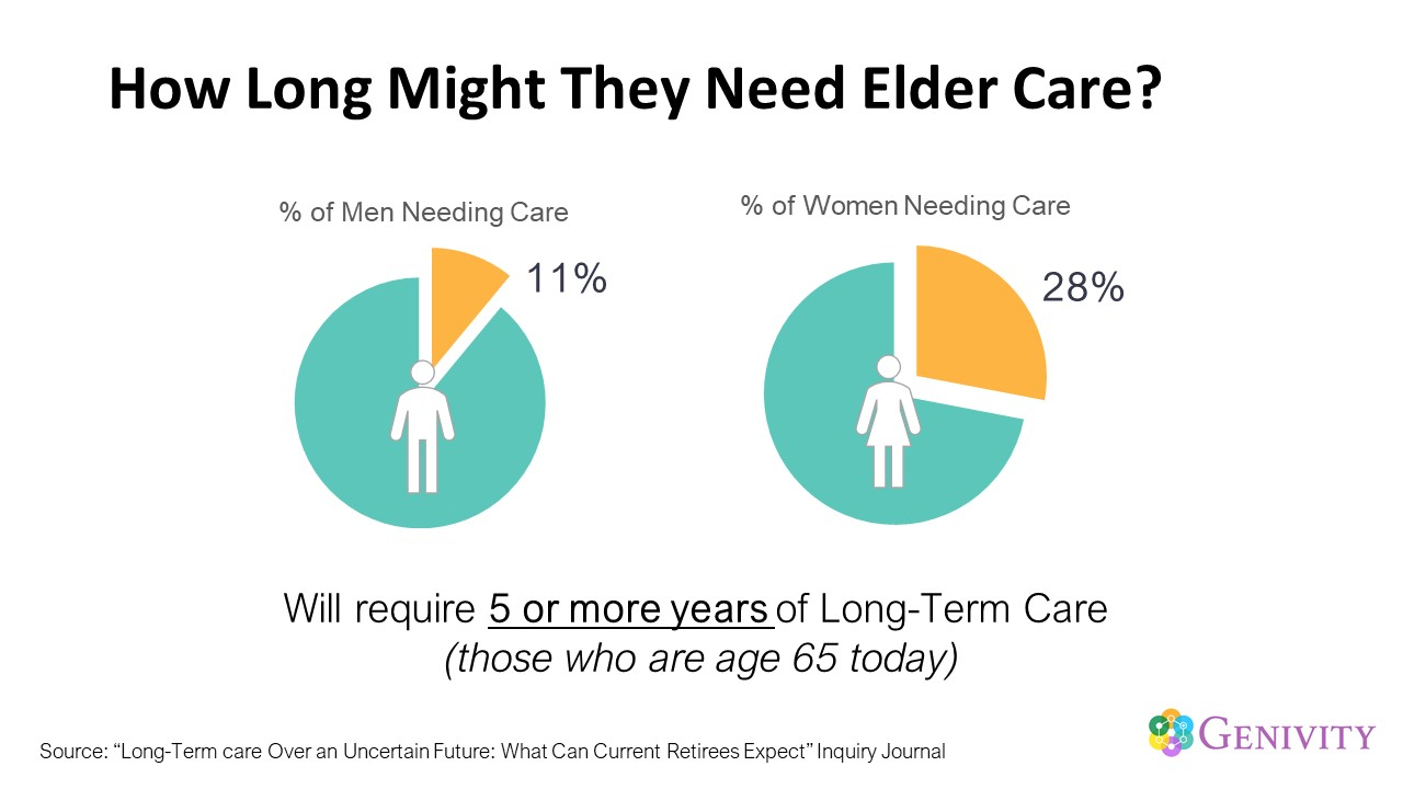 How Long Might They Need Elder Care?