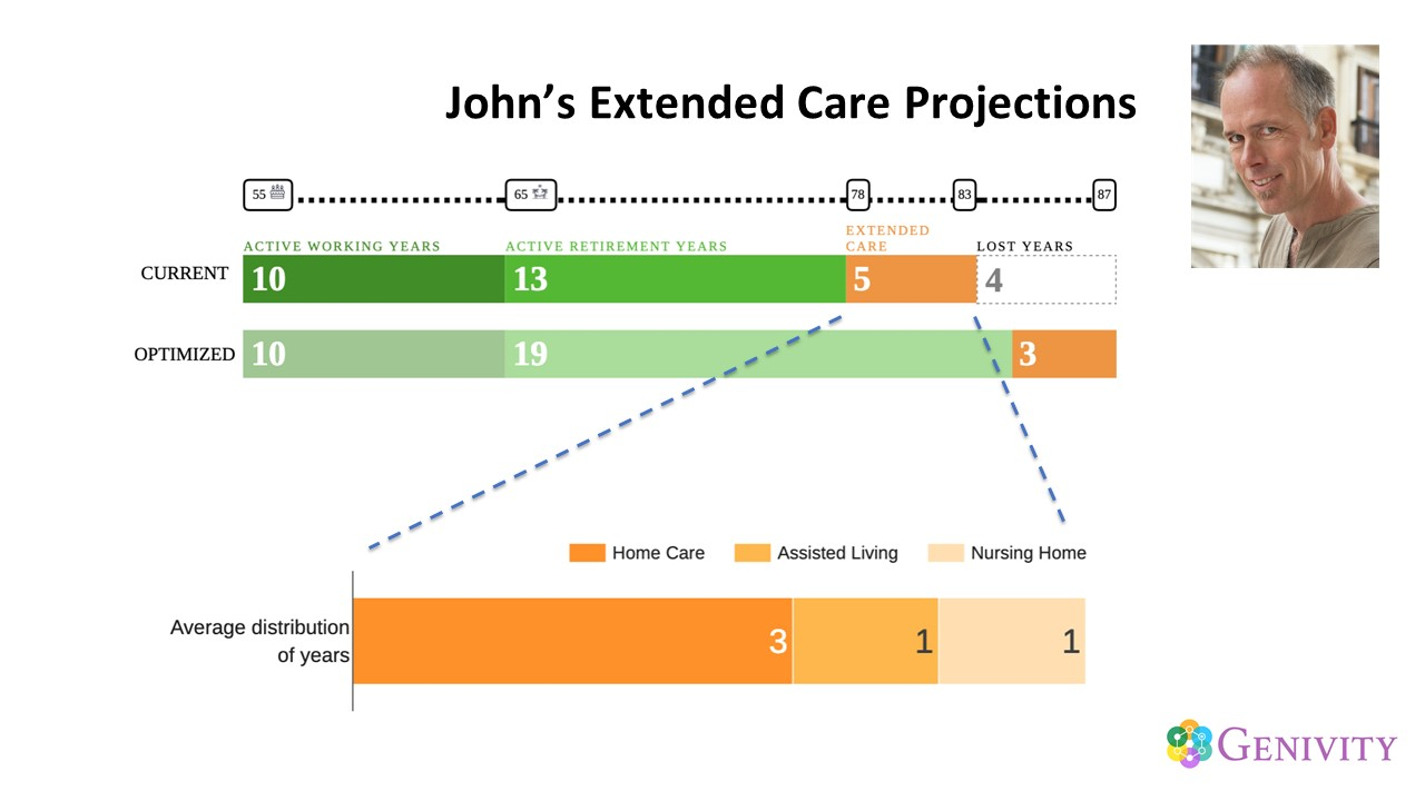 John's Extended Care Projections s