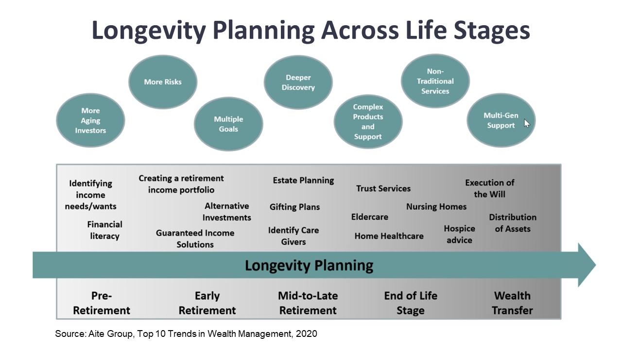 Longevity Planning Across Life Stages