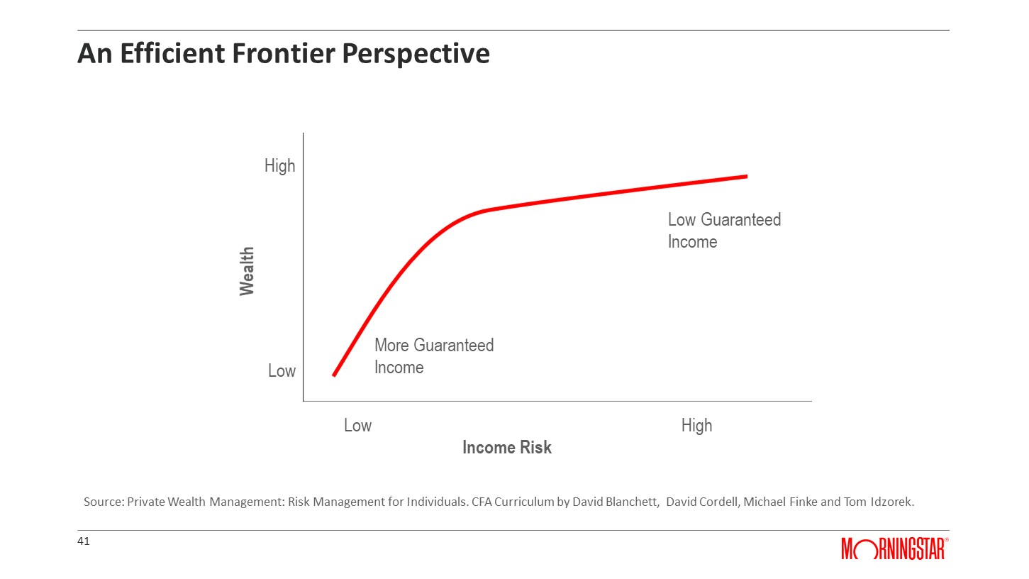 An Efficient Frontier Perspective