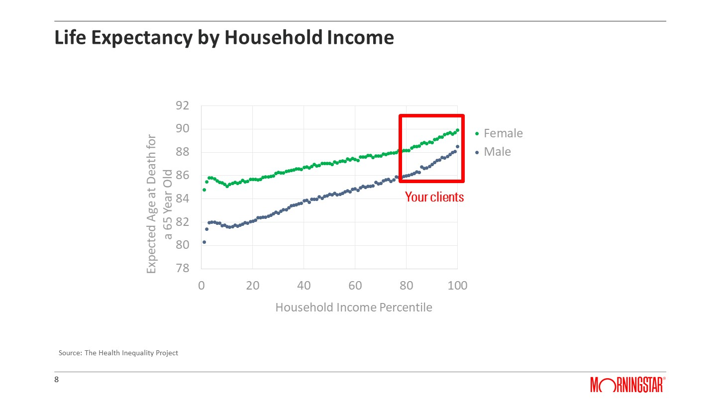 Life Expectancy by Household Income