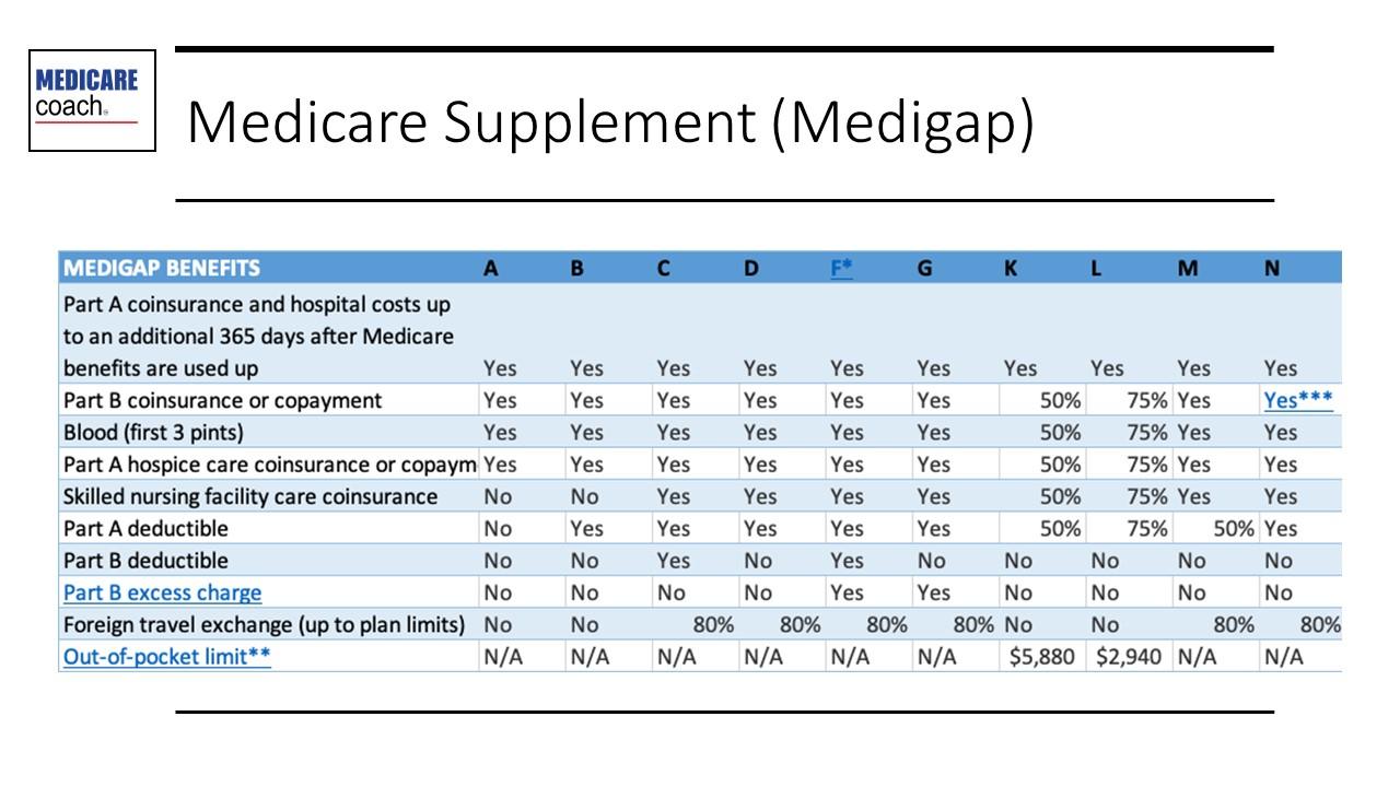 Medicare Supplement (Medigap)