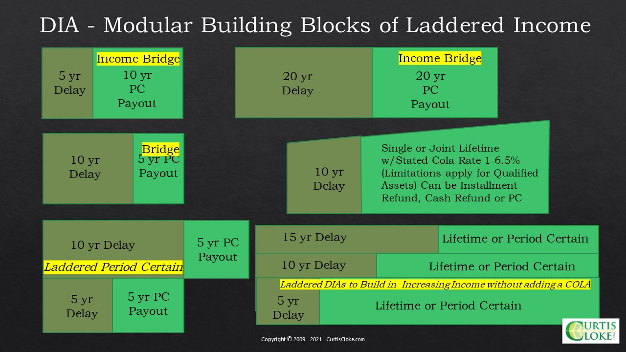DIA - Modular Building Blocks of Laddered Income