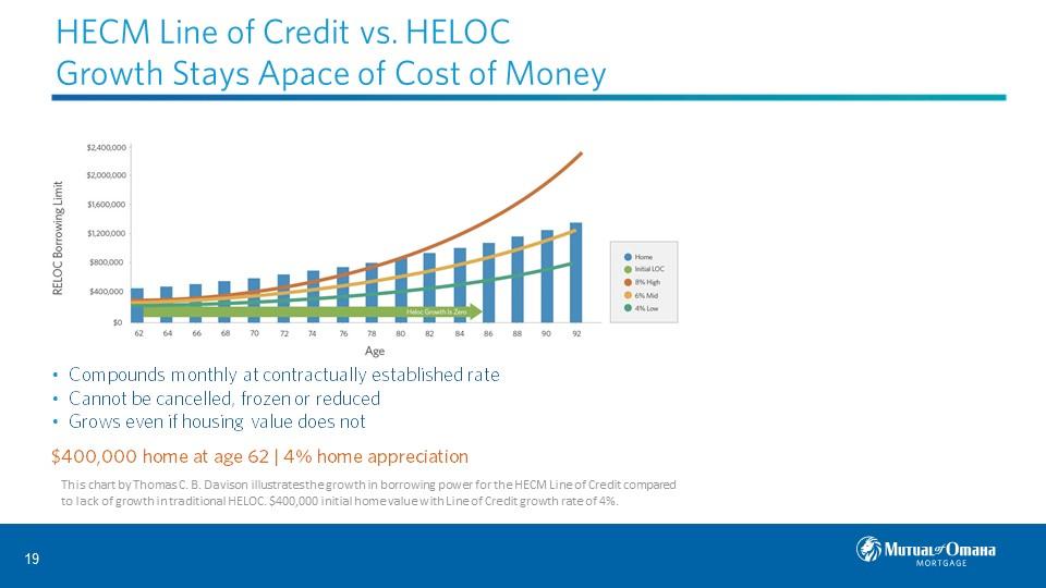 HECM Line of Credit vs HELOC