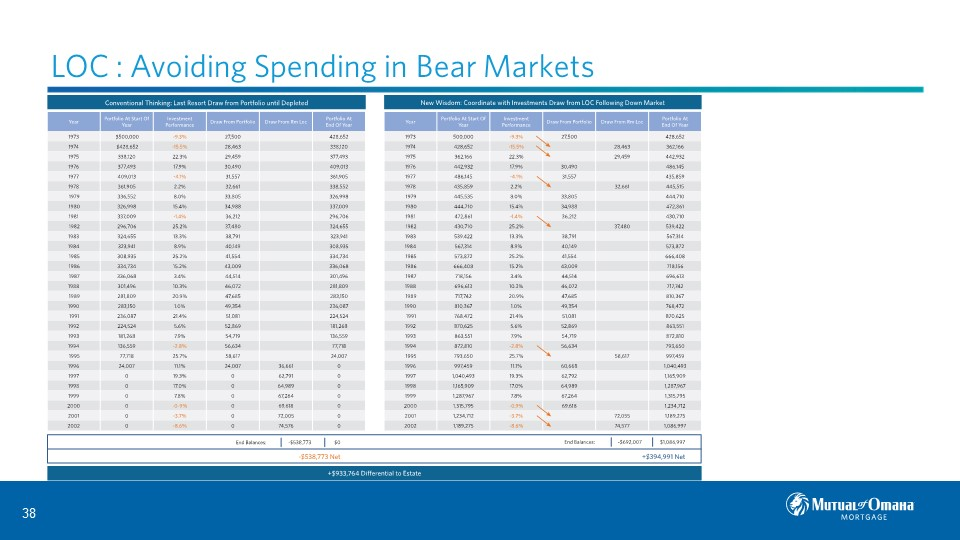 LOC: Avoiding Spending in Bear Markets