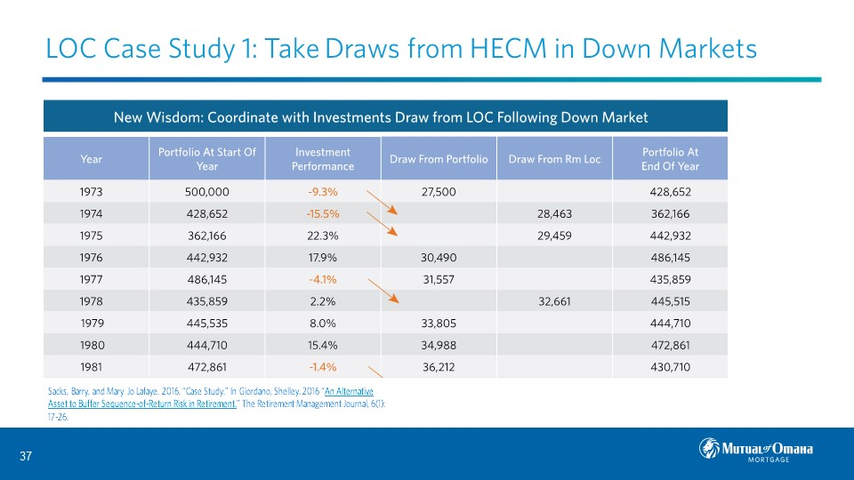 LOC Case Study 1: Take Draws from HECM in Down Markets