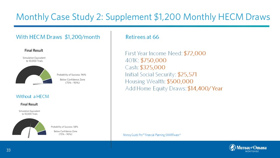 Monthly Case Study 2: Supplement $1,200 Monthly HECM Draws