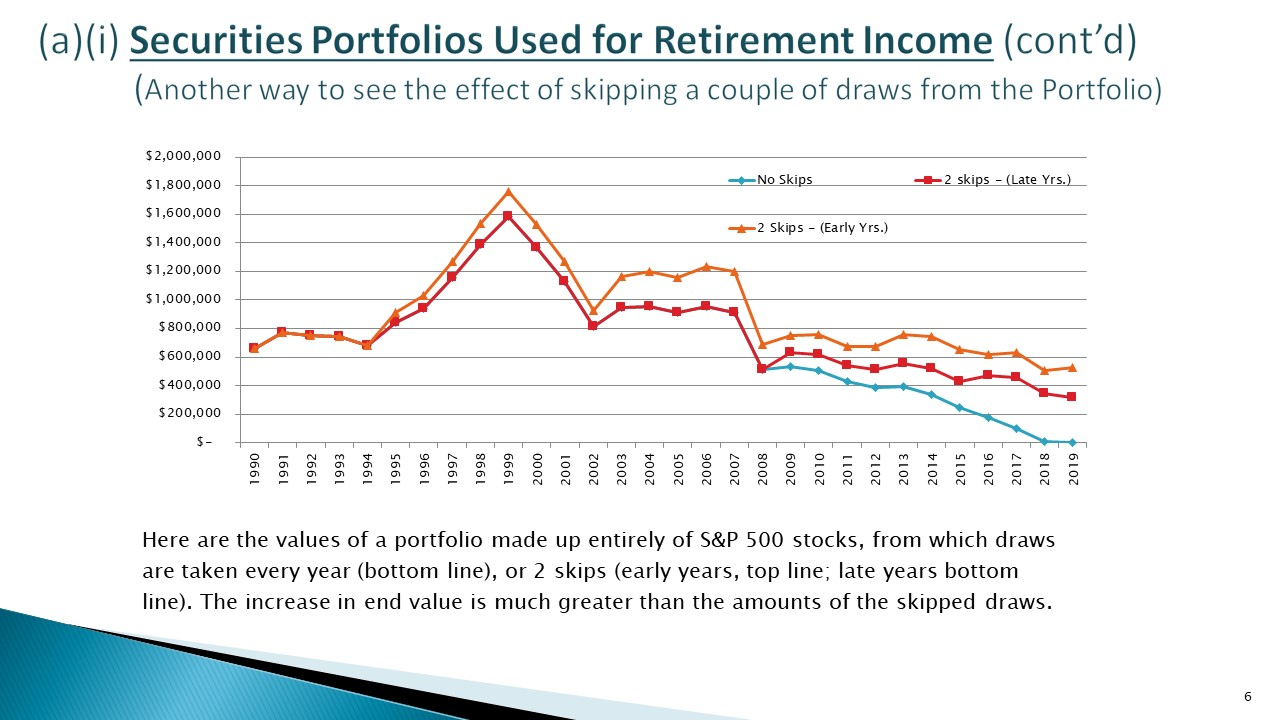 HECM Line of Credit vs HELOC Securities Portfolios Used for Retirement Income