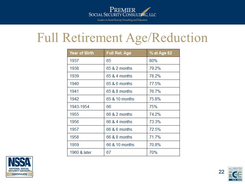 Full Retirement Age/Reduction