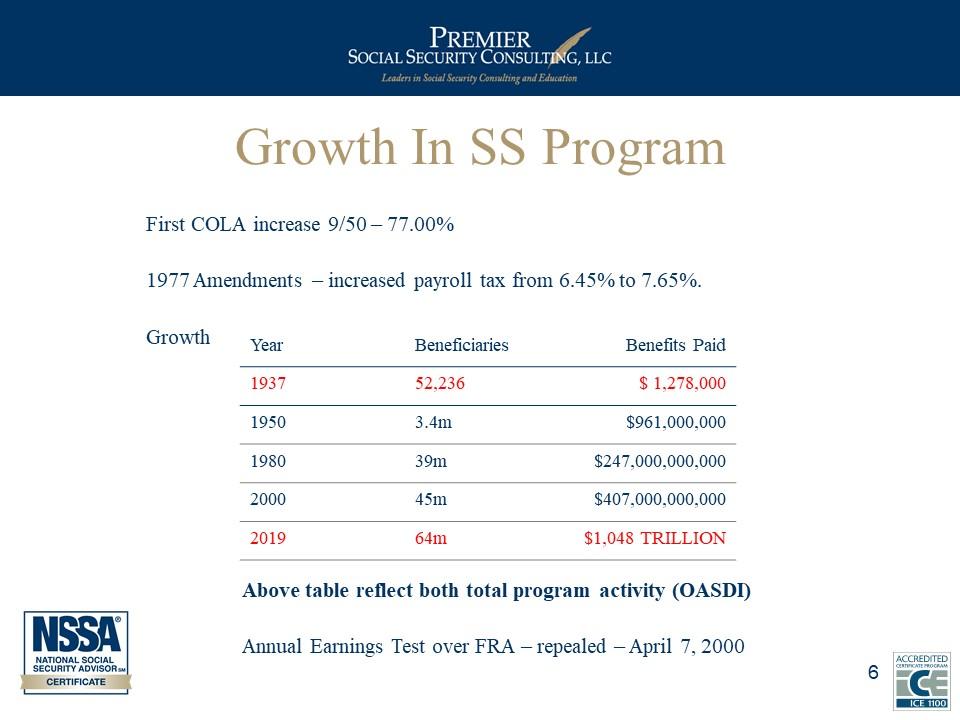 Growth in SS Program