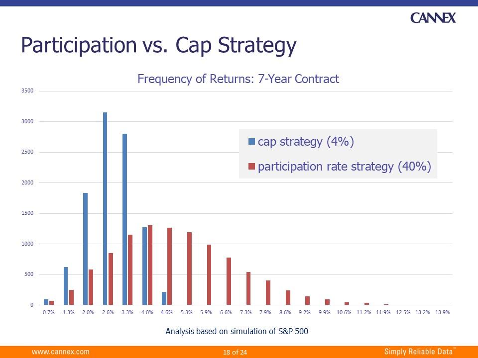 Participation vs Cap Strategy